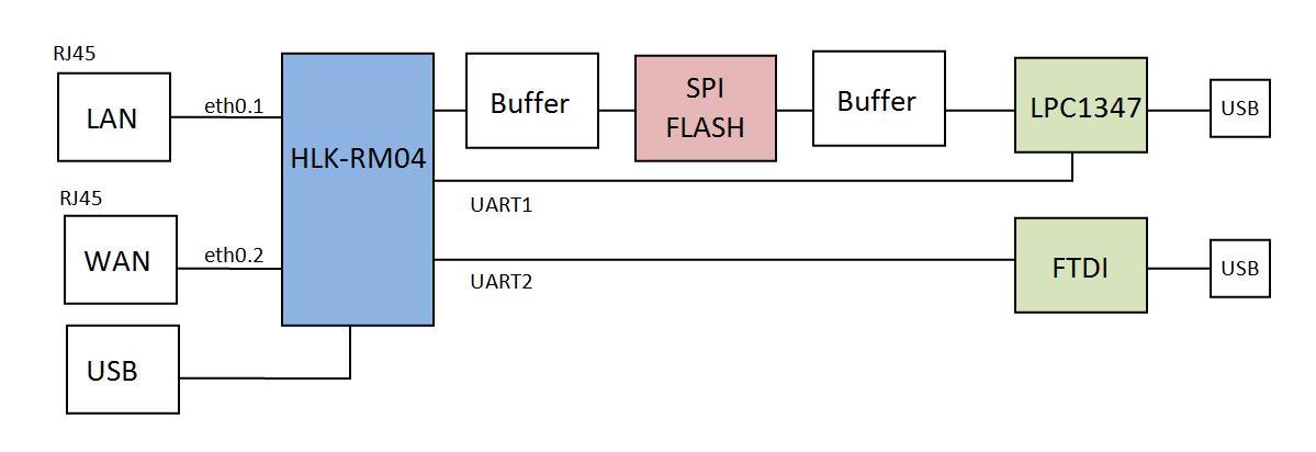 HLK_block_diagram