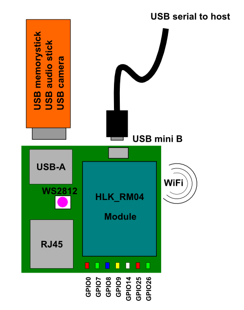 WiFi_block_diagram